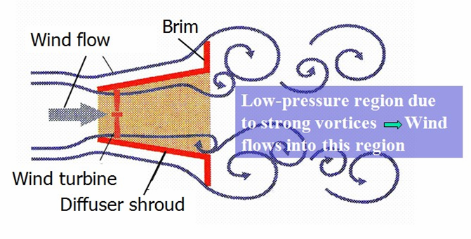 CFD Analysis of the Characteristics of a Shrouded Turbine [Paperback]