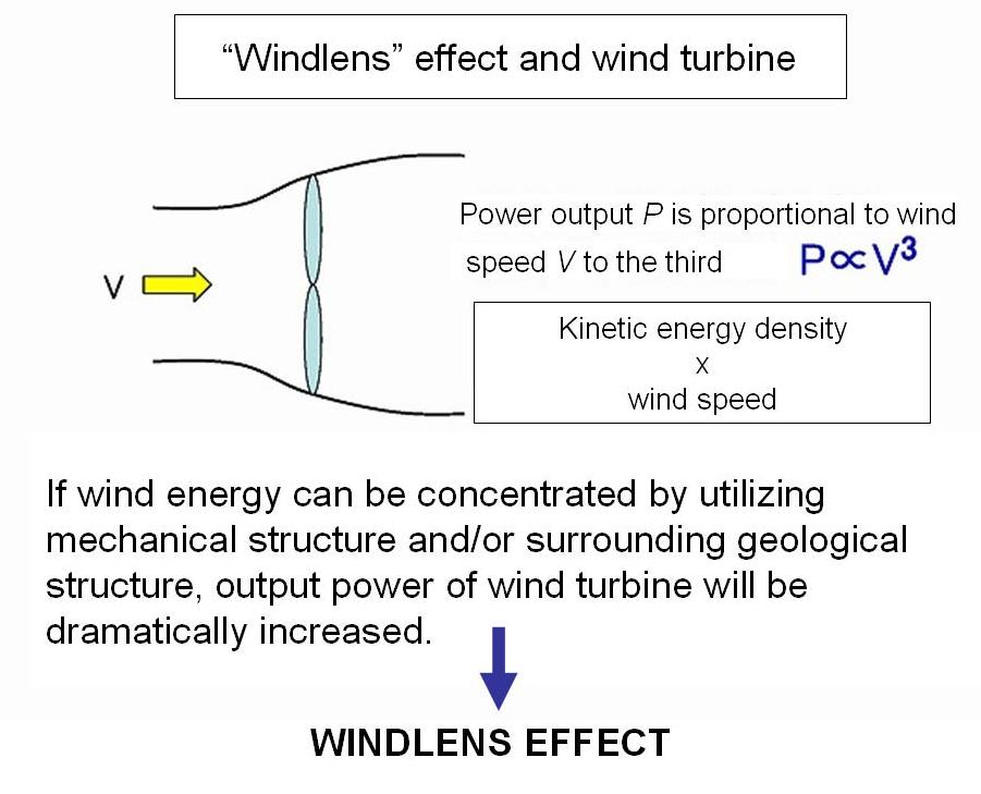 Wind lens effect and wind turbine